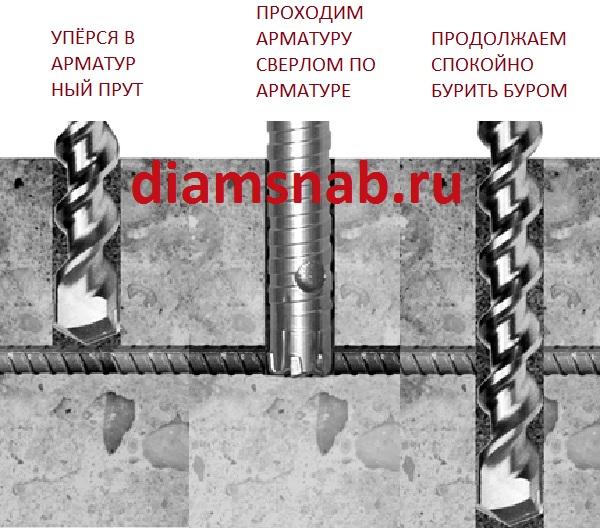 Сверла для сверления арматуры в бетоне для перфоратора SDS Plus